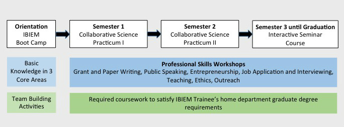 IBIEM Training Program
